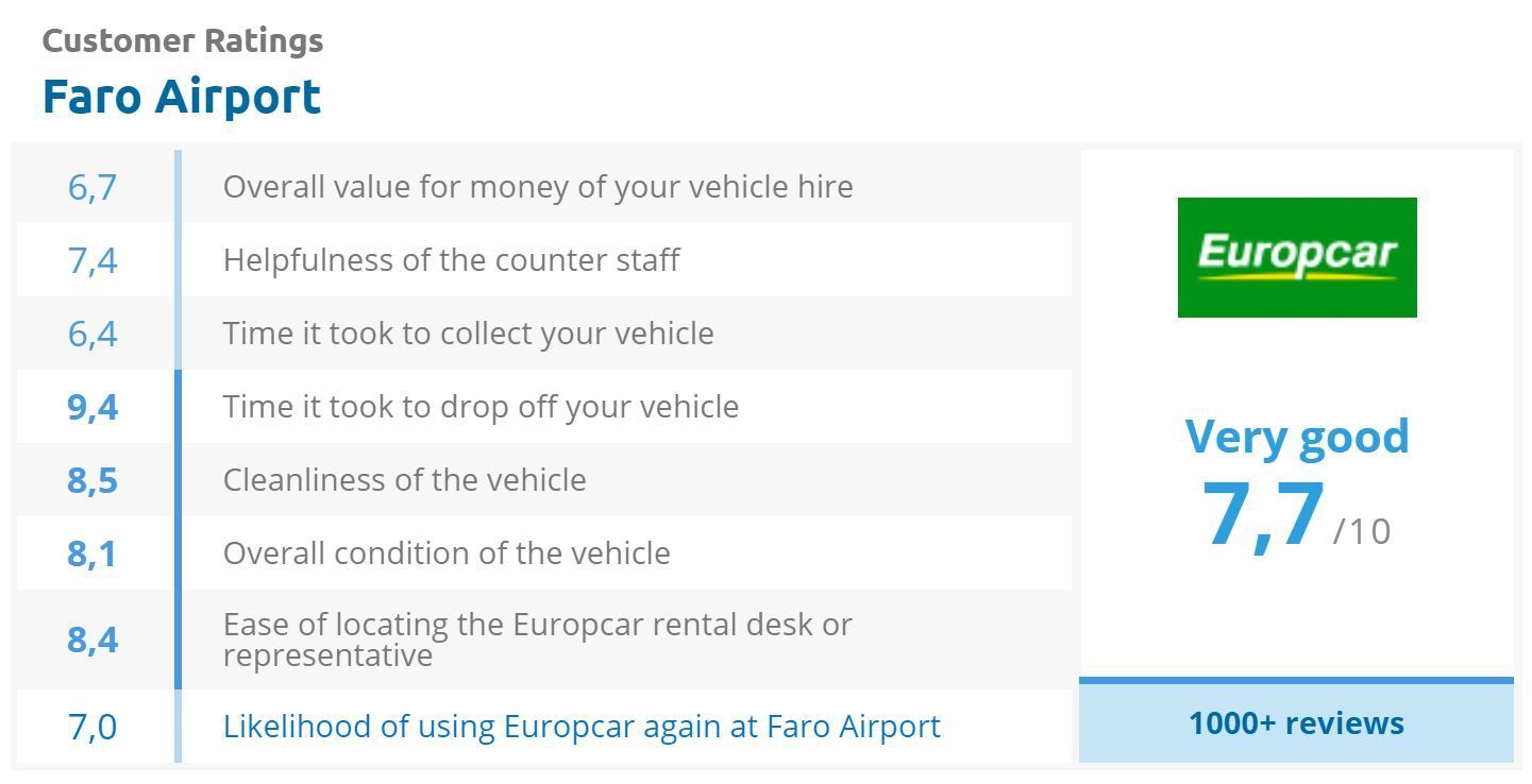 Europcar review score