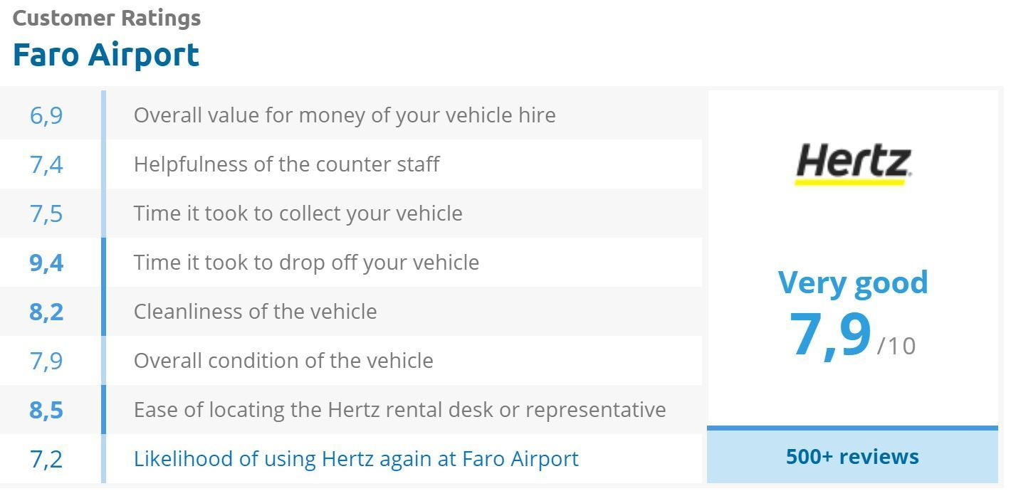 Hertz review score