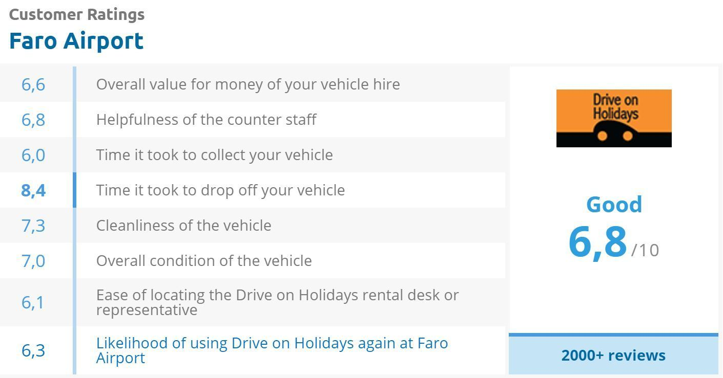 Drive On Holidays review score