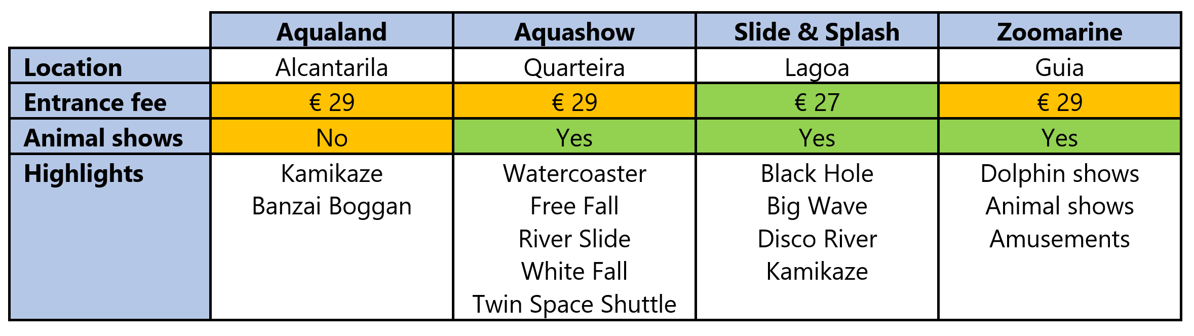 Comparing water parks in the Algarve