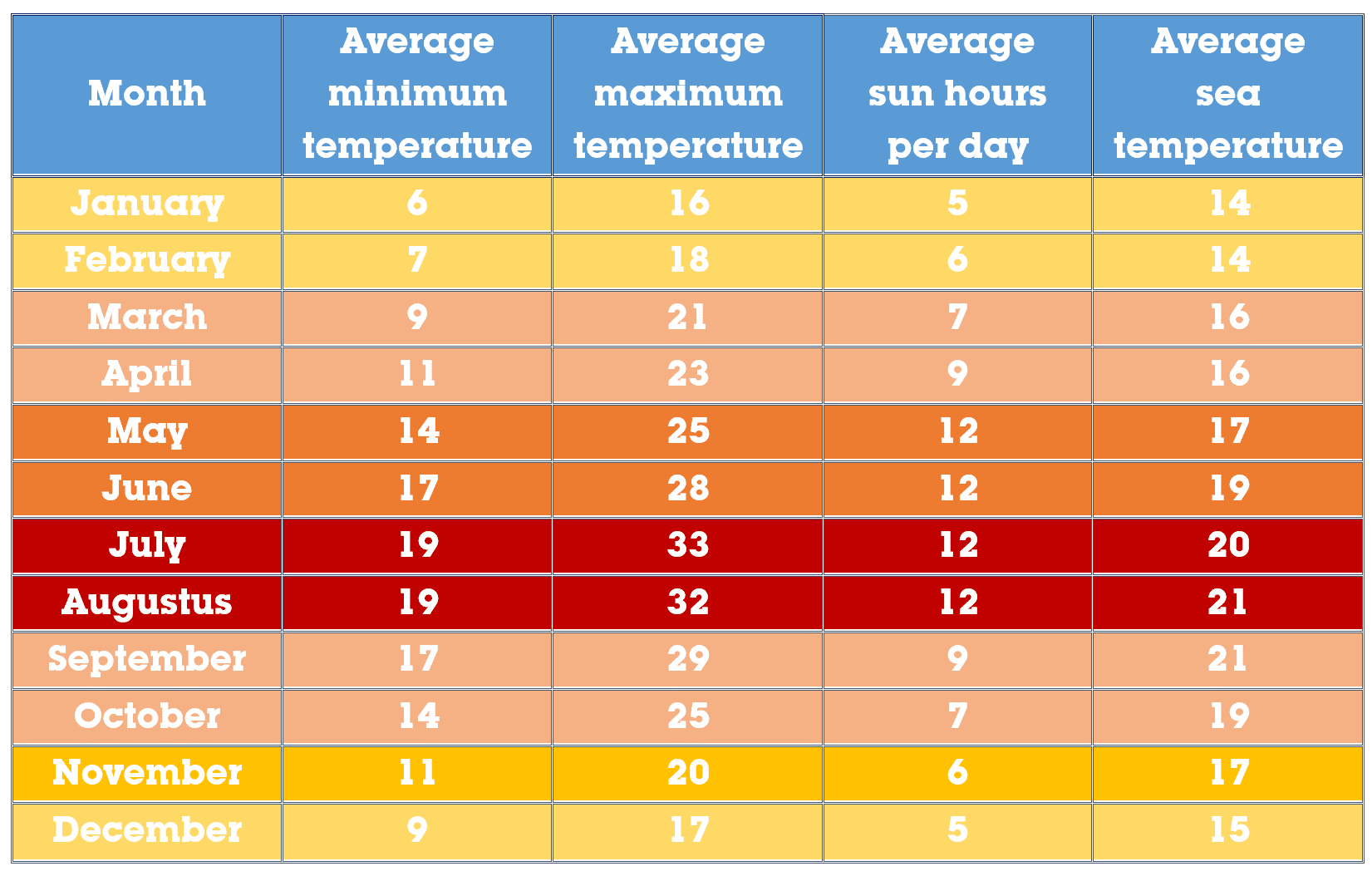 Average temperatures in the Algarve
